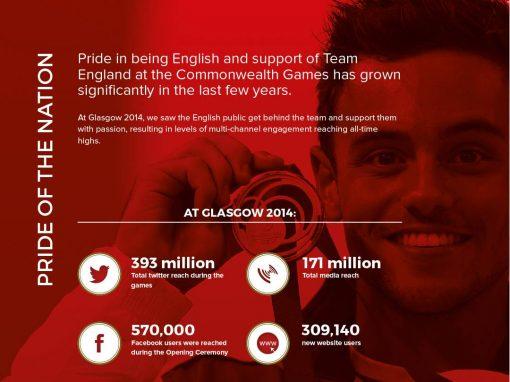 Commonwealth Games Team England brochure